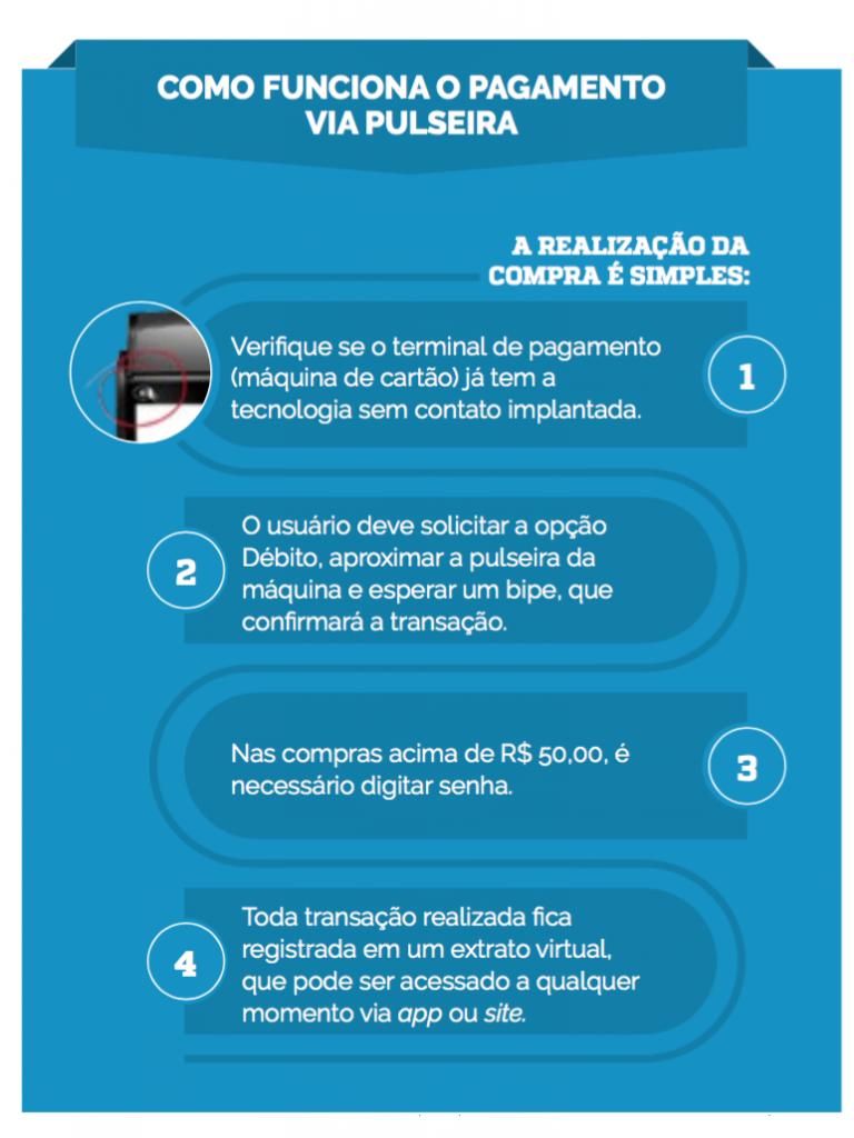 como_funciona_pulseira
